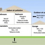Indoor ventilation image